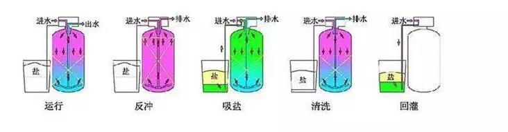 软化水设备2